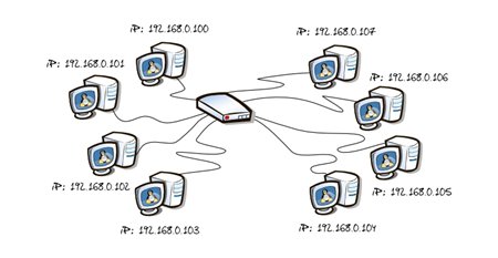 IP-adresleri