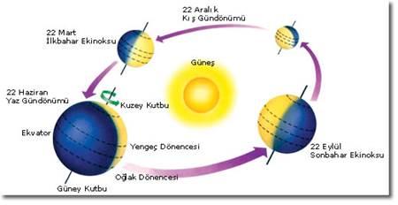 dünya-güneş-etrafında