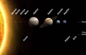 Gezegen Nedir? Gezegen İsimleri Nelerdir? Gezegenlerin İsimlerinin Anlamları