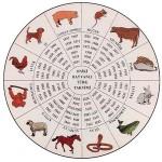 Celali Takvim ile 12 Hayvanlı Takvim Arasındaki Farklar