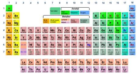 Elementlerin Periyodik Tablosu Ilk 20 Elementin Isimleri Sembolleri Kimyasal Ve Fiziksel özellikleri Nelerdir Ne Nedir Vikipedi