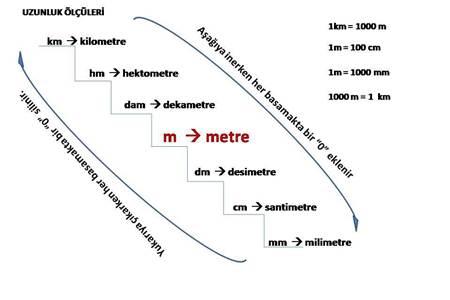 uzunluk ölçüleri