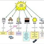 Kısaca Enerji Nedir? Enerji Çeşitleri, Tanımları ve Bu Enerjiler Arasındaki Enerji Dönüşümü