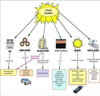 enerji türleri dönüşümleri