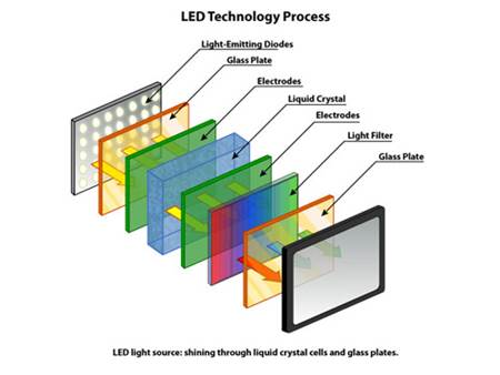 LED TV Teknolojisi
