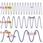 Frekans Nedir? Frekans Ne Demektir? Anlamı