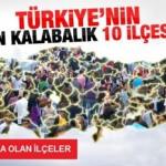 Türkiye'nin En Kalabalık İlçeleri
