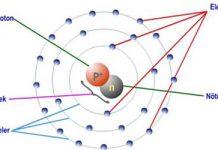 Proton Nedir? Proton Ne Demektir? Proton Anlamı
